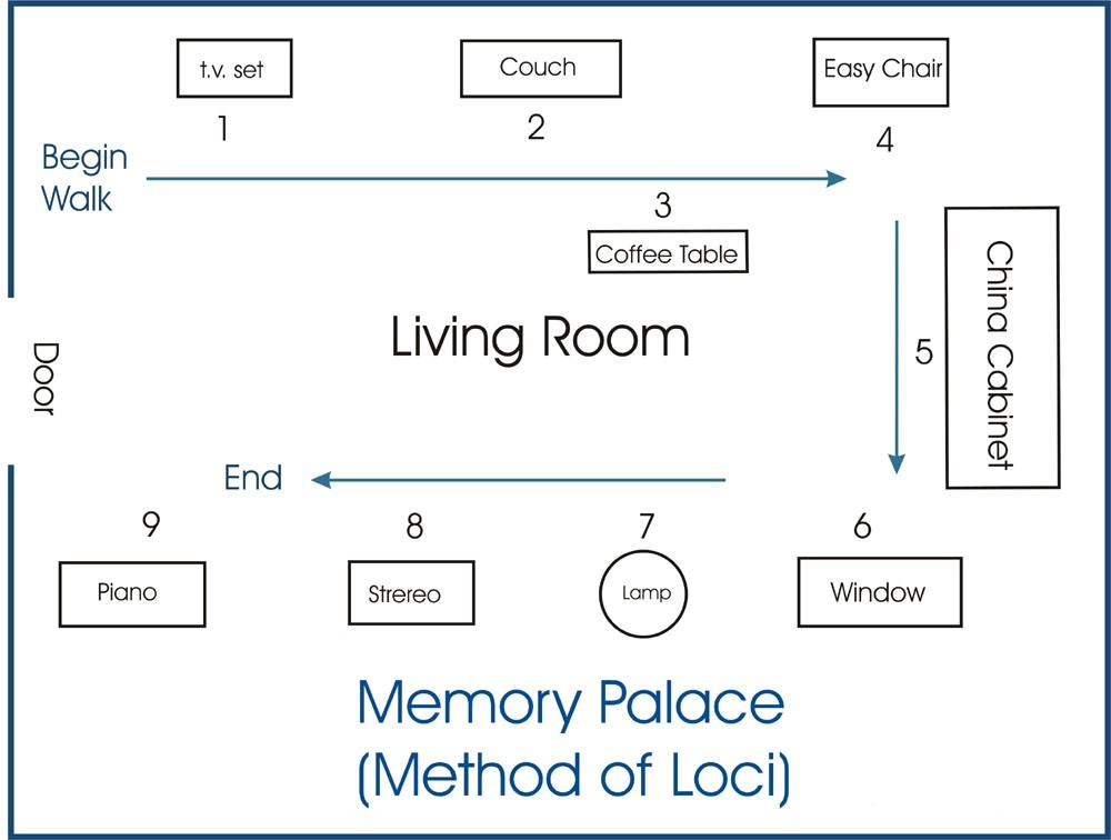 Studying with a Memory Palace in Medical School - TheMDJourney