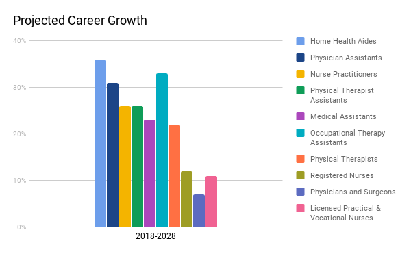 Projected career growth chart
